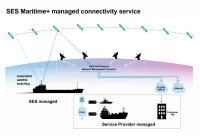 SES launches Maritime+ service