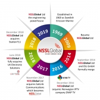NSSLGlobal's 50th anniversary: celebration, evolution and innovation