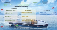Korean government launches $132m autonomous ship project